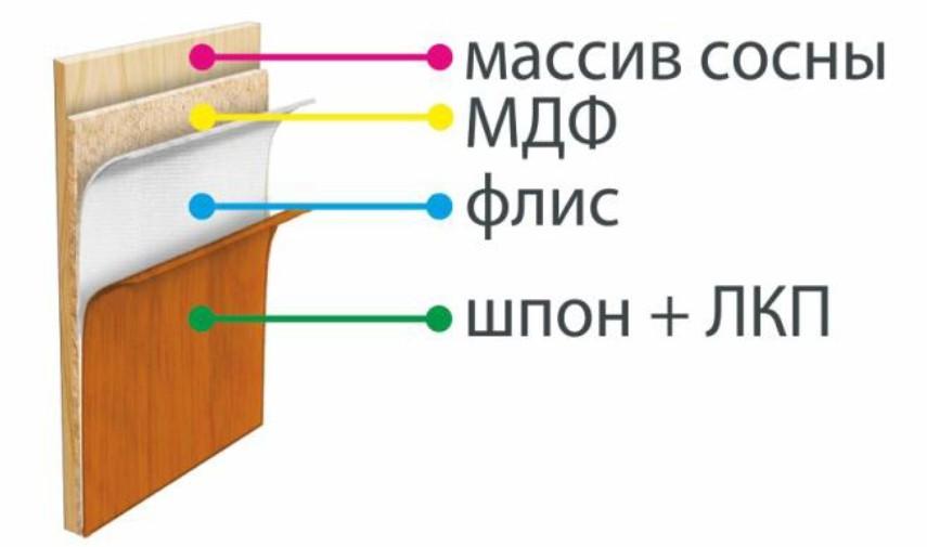 Иллюстрация материала шпонированные