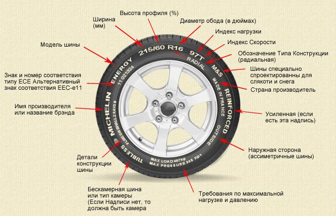 Модель рисунок шины