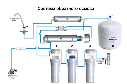 Почему гудит фильтр с обратным осмосом для очистки воды
