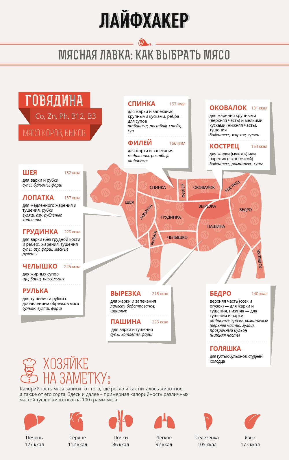 Как выбрать тушёную говядину