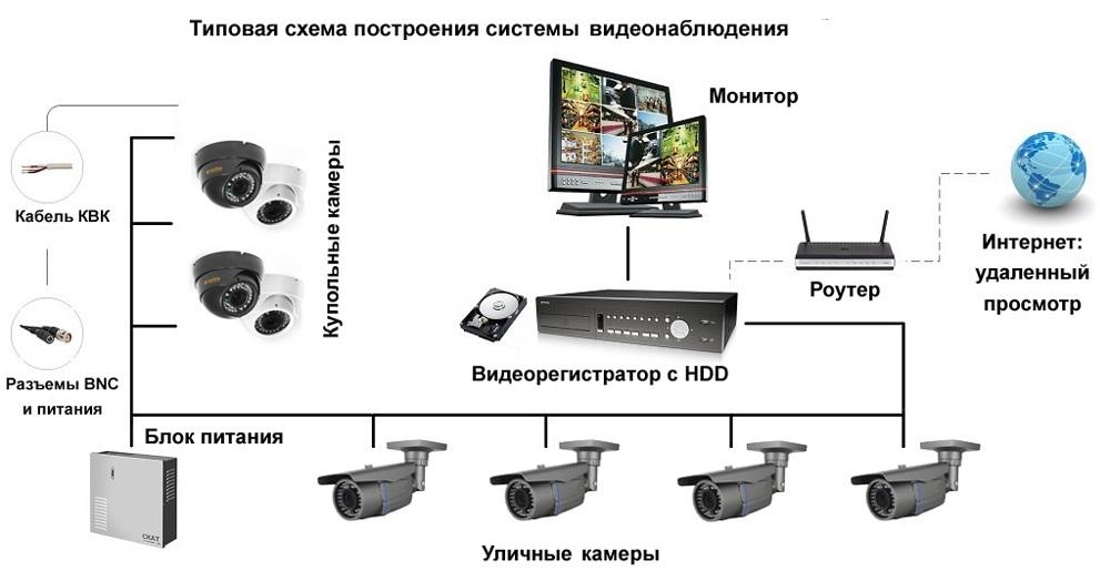 Система видеонаблюдения своими руками что и как подключать