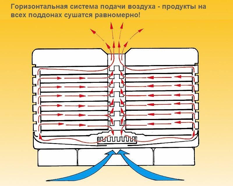 Вакуумный дегидратор своими руками