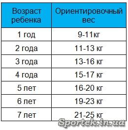 Таблица ориентировочного веса ребенка в зависимости от возраста для выбора велокресла
