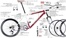 Названия основных частей велосипееда