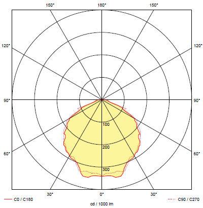 Кривая силы света для светильника аварийного антипанического освещения BOA 3W
