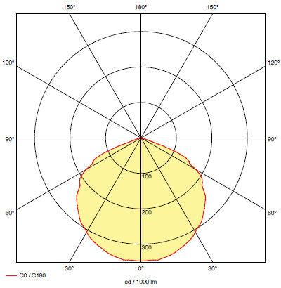 Кривая силы света для светильника аварийного антипанического освещения BOA-NI M1, M2