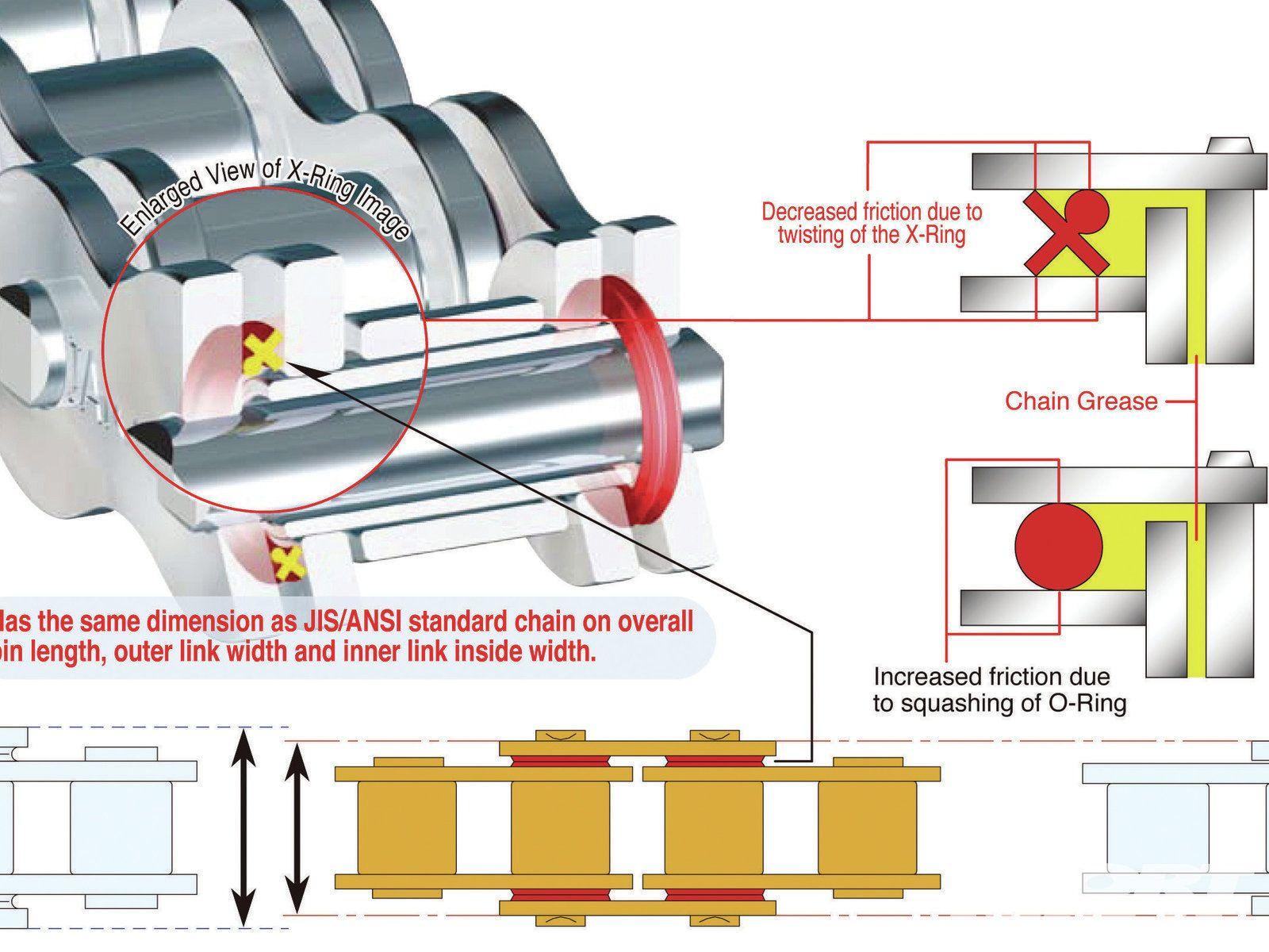 Уплотнители цепи o-ring x-ring