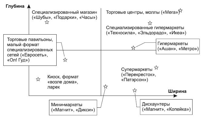 График ширины и глубины ассортимента магазинов