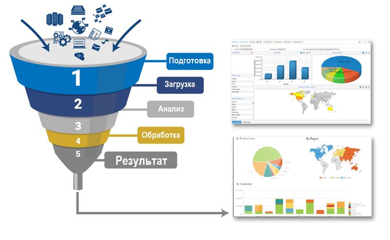 обработка базы данных