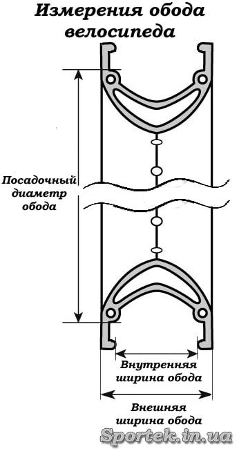 Как измеряются посадочные размеры обода