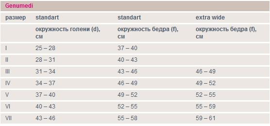 Таблица подбора размера Medi Genumedi III