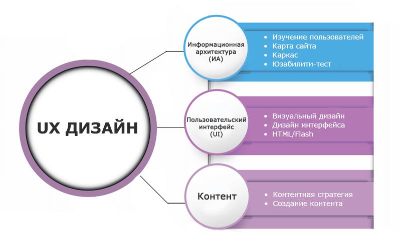 ux дизайн