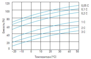 График влияния температуры на емкость герметичного свинцово-кислотного аккумулятора Delta HRL