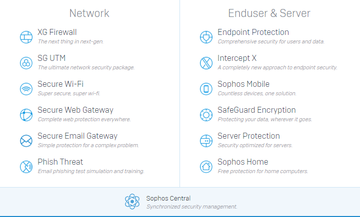 Sophos products