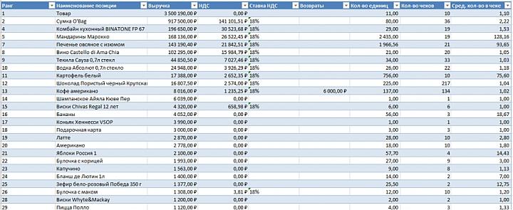 Выгрузка данных чеков в единую таблицу для последующего анализа