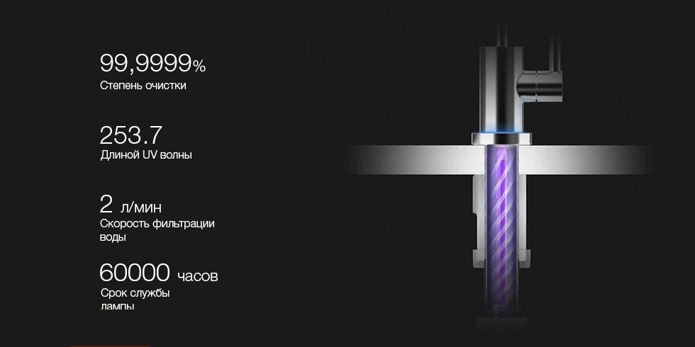 Очиститель воды Xiaomi Viomi Water Purifier V1 степень очистки