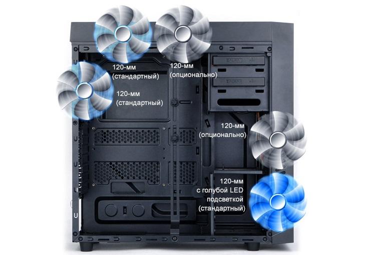 Возможность установки до 5 системных вентиляторов