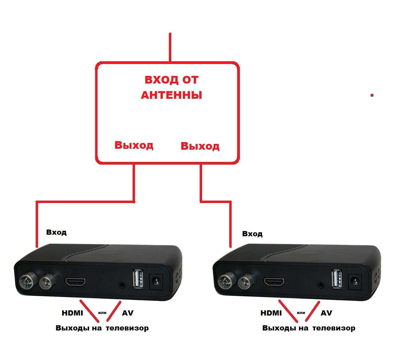 питание активной антенны с помощью проходных делителей для двух и более телевизоров ресиверов цифрового сигнала