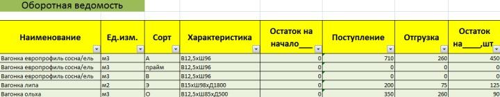 Пример оборотной ведомости в таблице товарного учета