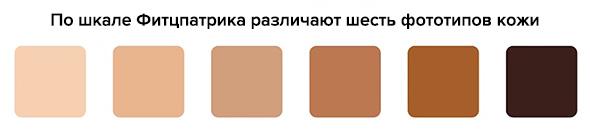 По шкале Фитцпатрика различают 6 фототипов кожи