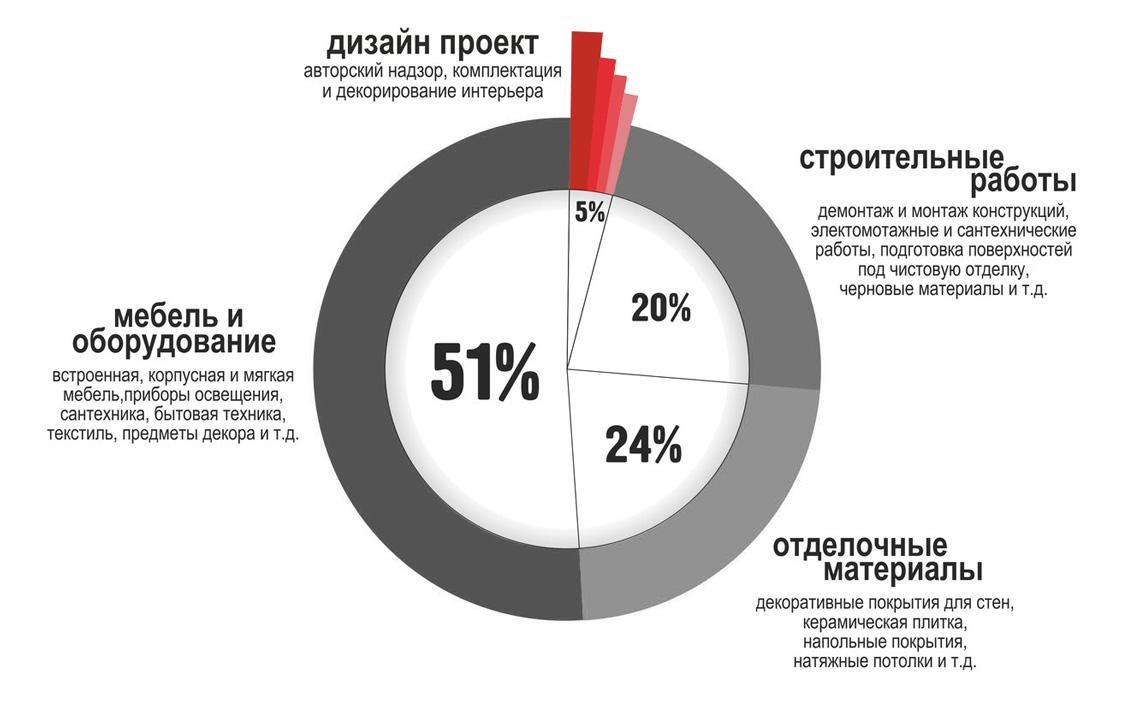 Сколько стоит дизайн интерьера в Краснодаре