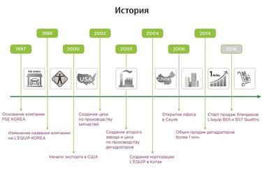 История компании L'equip