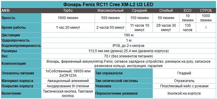 Фонарь_Fenix_RC11_Cree_XM-L2_U2_LED_характеристики.jpg