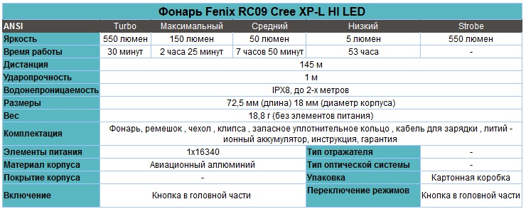Фонарь_Fenix_RC09_Cree_XM-L2_U2_LED_характеристики.jpg