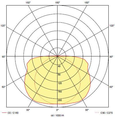 Кривая силы света для светильника SMART-44