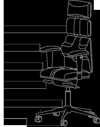 Функционал кресла KULIK SYSTEM PYRAMID