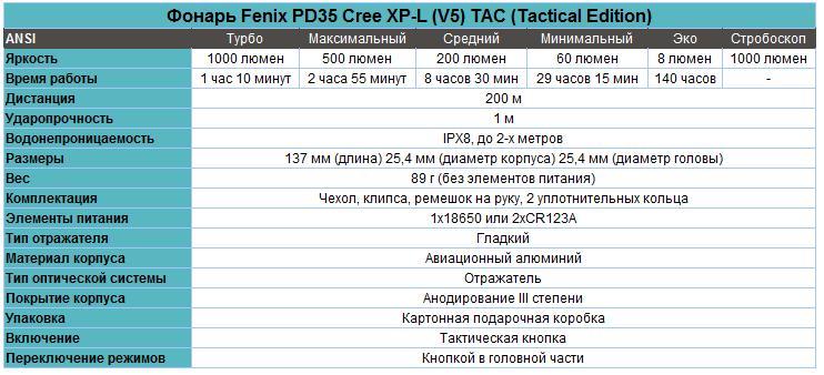 Набор: тактический фонарь Fenix PD35 TAC + ARB-L2-2600 + ARE-X1 + AER-02 характеристики