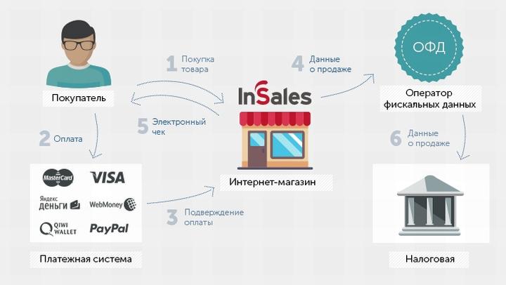 Типовая схема сотрудничества платежного агрегатора с интернет-магазином