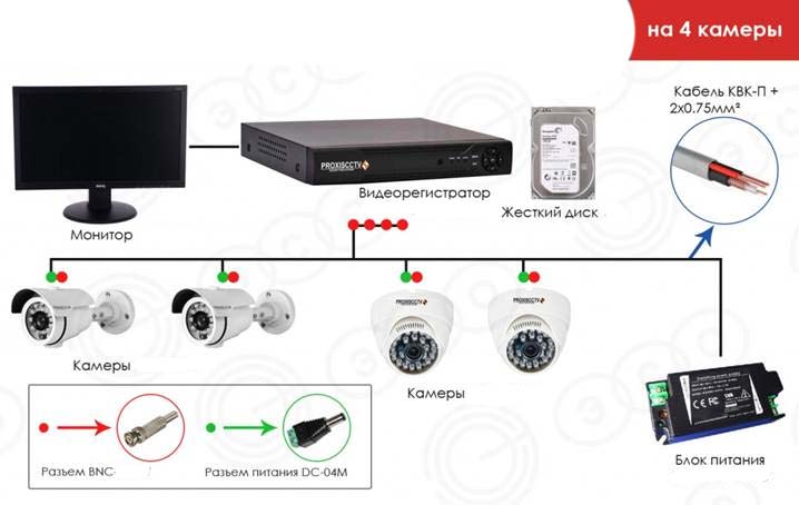 Камеры для AHD-видеосистем, их подключение