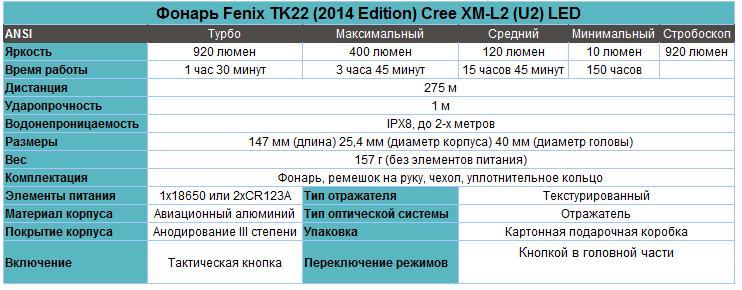 Набор тактический фонарь Fenix TK22 XM-L2 U2 new + ARB-L2-2600 + ARE-X1 + AER-02 характеристики