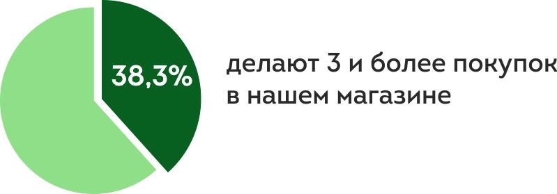 38,3% наших клиентов становятся постоянными