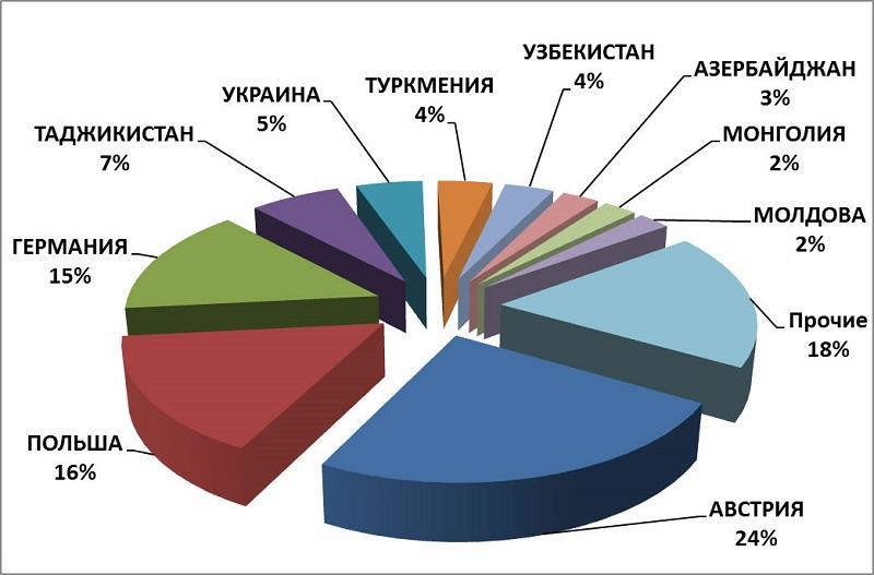 Страны назначения экспорта специй, приправ и пряностей