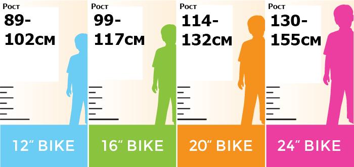 О горном велосипеде: Как выбрать детский велосипед
