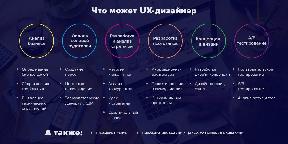 UX-дизайнер