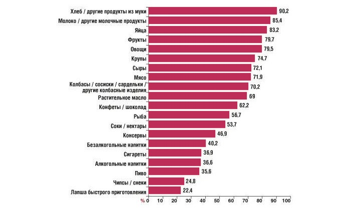 Состав продуктовой корзины россиянина согласно опросу населения