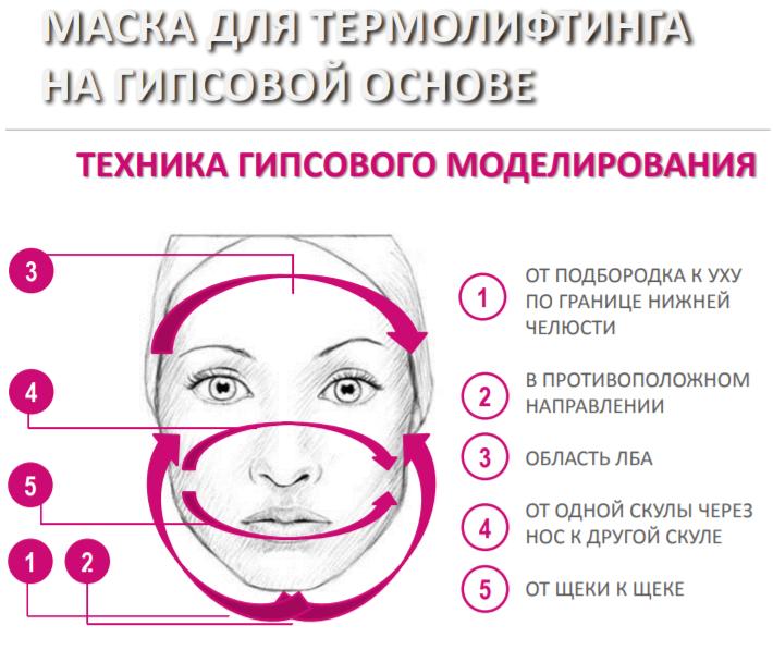 Маска для гипсового моделирования лица бьюти стайл