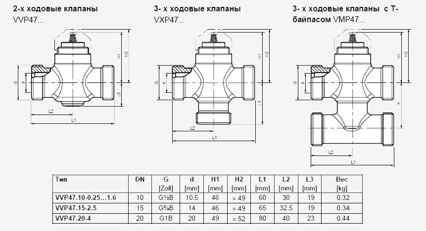 Размеры клапана регулирующего Siemens VVP47.20-4