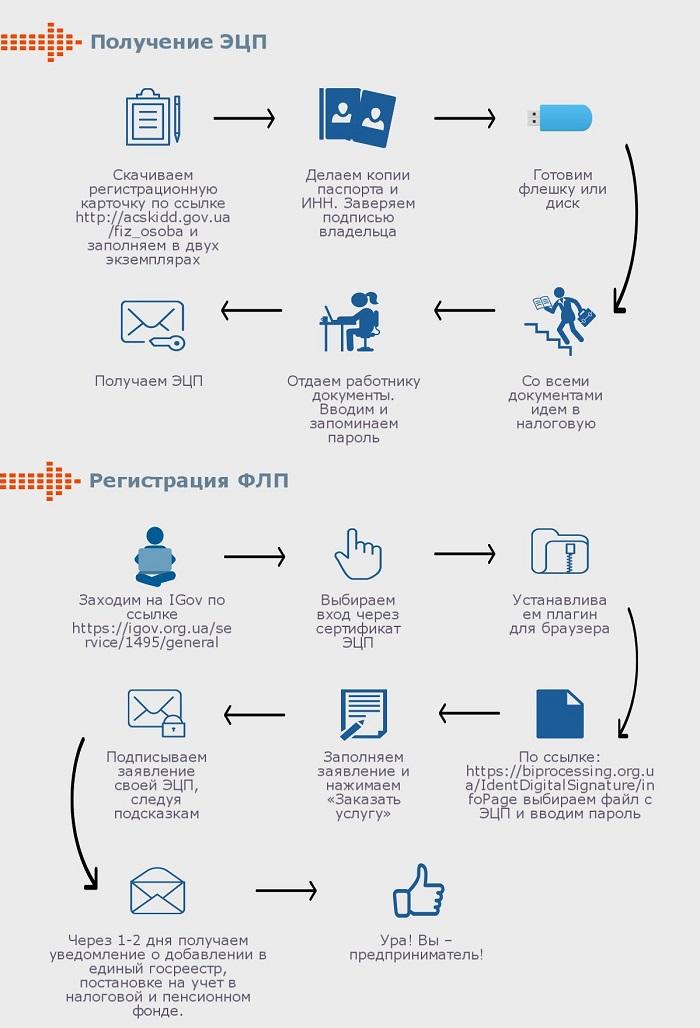 Как зарегистрировать ФЛП онлайн