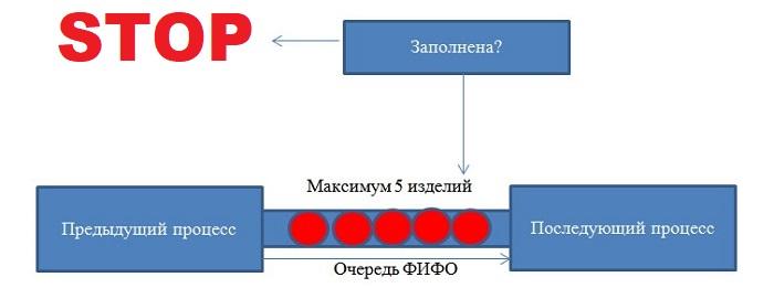Пример очереди ФИФО, в которой находится 5 изделий