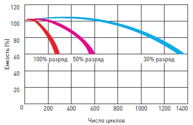 Срок службы необслуживаемого свинцово-кислотного аккумулятора Delta HRL-W в циклическом режиме
