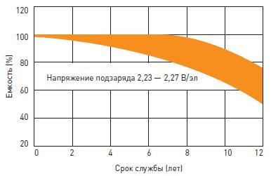 Срок службы необслуживаемого свинцово-кислотного аккумулятора Delta HRL-W L в буферном режиме