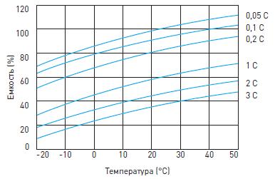 График влияния температуры на емкость необслуживаемого свинцово-кислотного аккумулятора Delta HRL-W