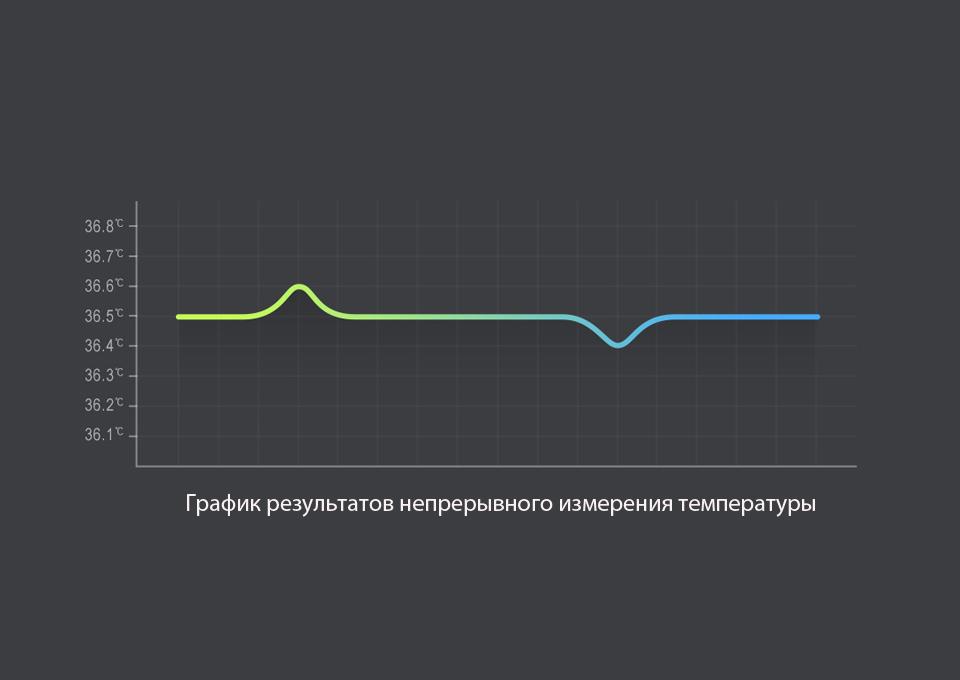 Бесконтактный термометр MiJia iHealth график измерения температуры