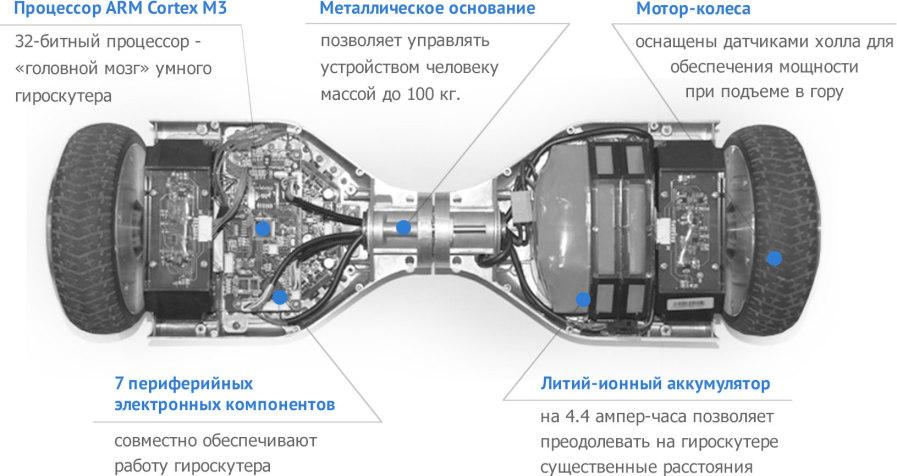 Строение гироскутера