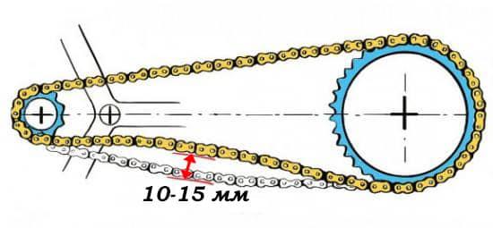 Допустиме провисання ланцюга на одношвидкісному велосипеді