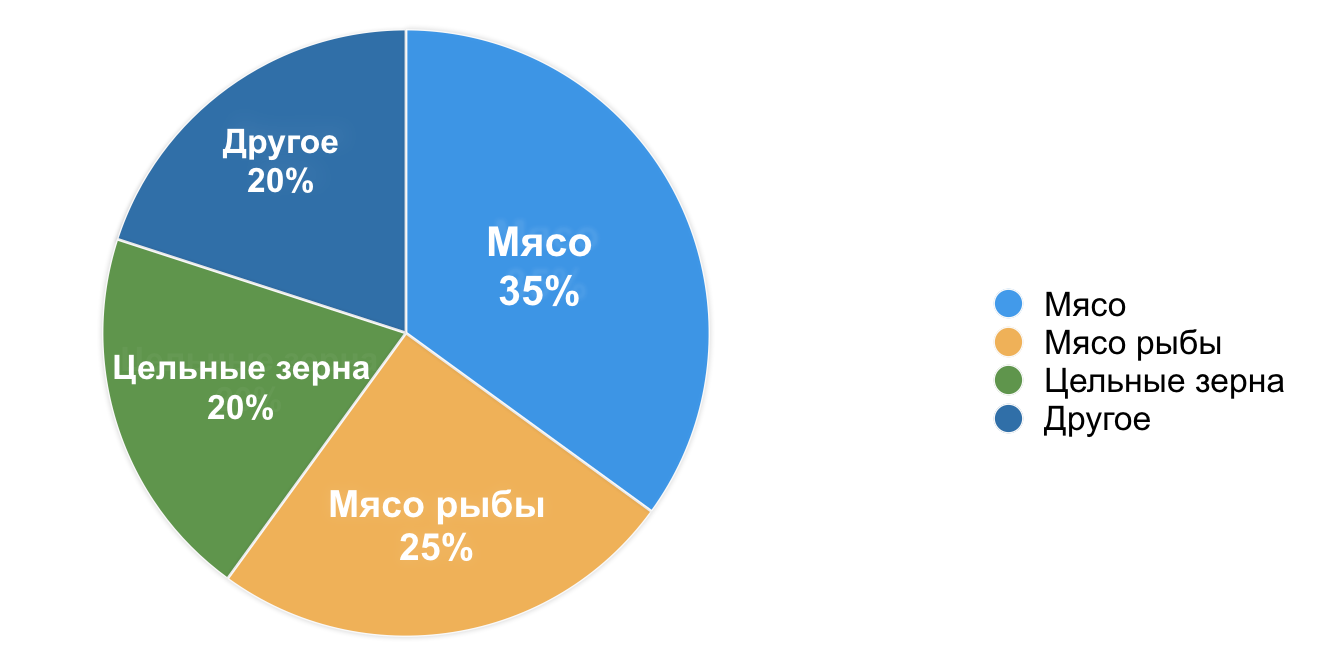 CAT_7_balance-_sostav__piechart_.png